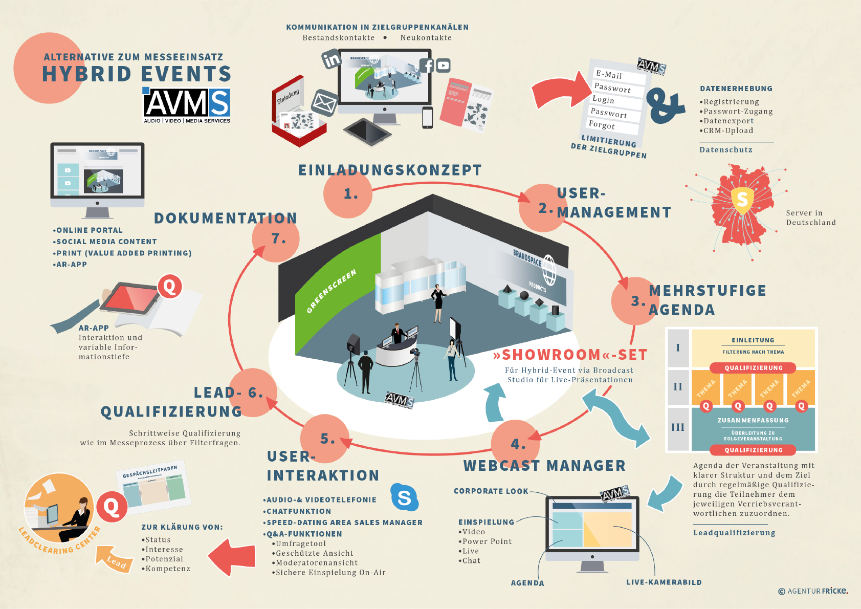 Online Hybrid Event Kommunikation